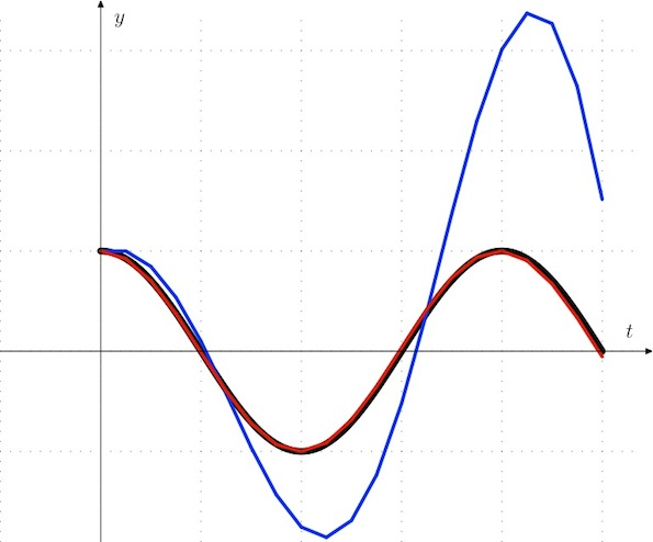 Euler and Verlet integration approximating harmonic oscillation
